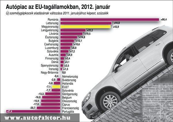 Autópiac az EU-tagállamokban