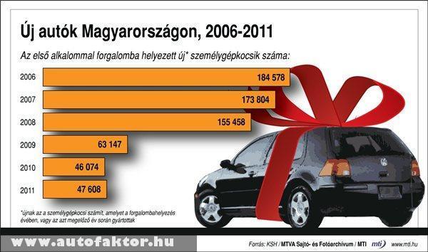 Az elsõ alkalommal forgalomba helyezett új személygépkocsik száma